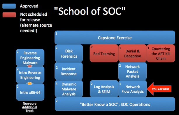 OST.info SOC flowchart