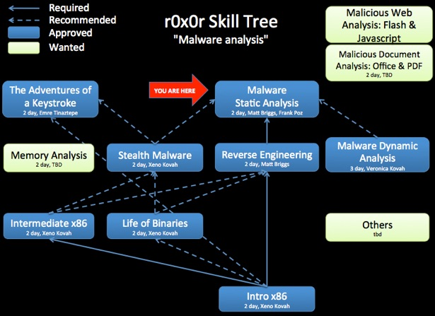 ReverseEngineeringMalware